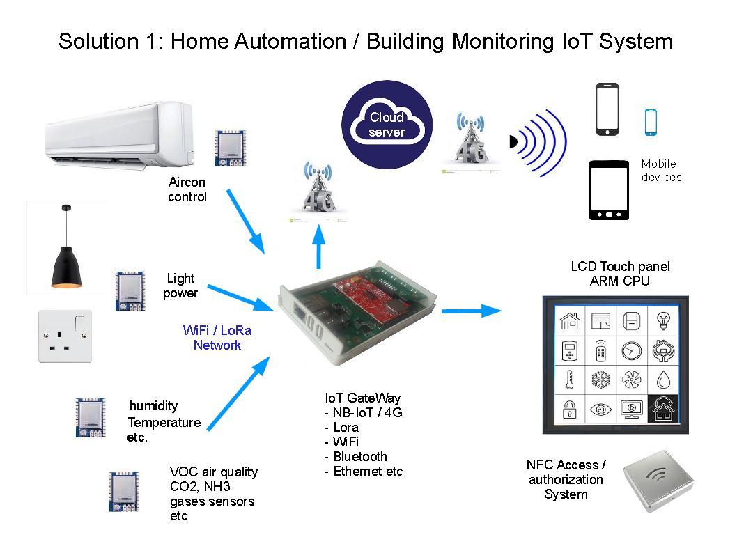 Solution | Precept Wireless Pte Ltd